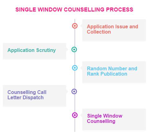 TNEA SINGLE WINDOW COUNSELLING PROCESS